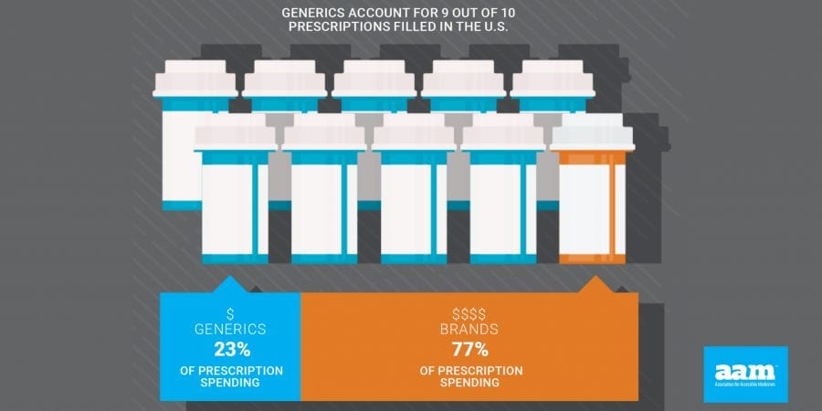 The Biosimilars Council - Generics-9-out-of-10-Rx-in-US-1
